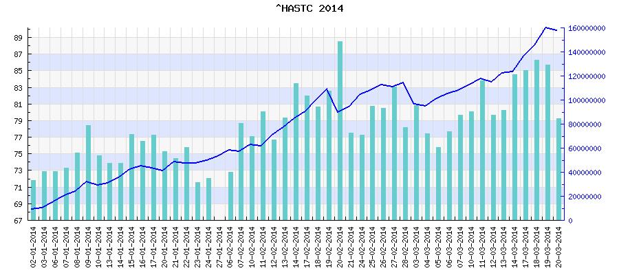 Biểu đồ vnindex hastc năm 2014