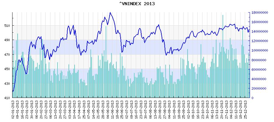 Biểu đồ vnindex hose năm 2013