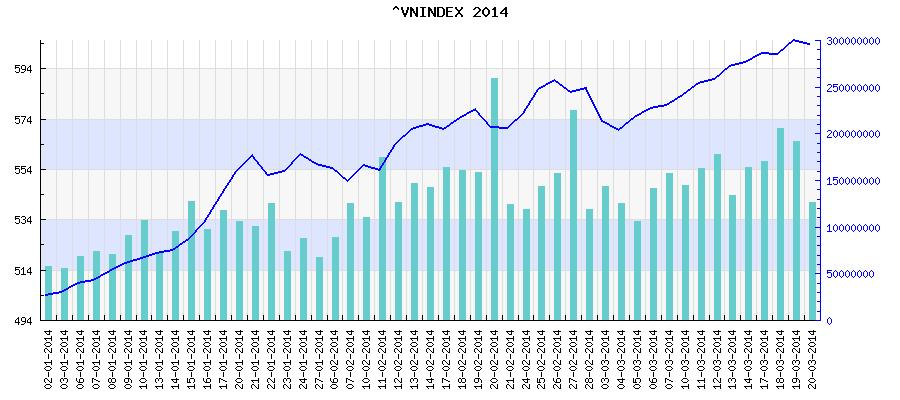 Biểu đồ vnindex hose năm 2014